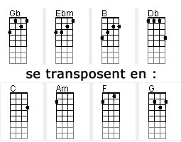 transpose Transposer les accords
